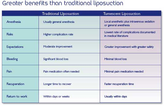 COMPARE TRADITIONAL LIPOSUCTION WITH LOCAL ANAESTHESIA LIPOSUCTION ( TUMESCENT LIPOSUCTION )